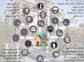 недвижимость, 3 спальни на продажу в , Cairo Apartment 125 m interface 4950L.E